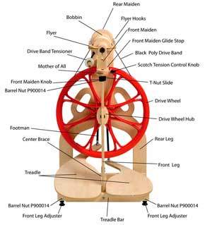 spinning wheel parts diagram wiring library diagram a4 Spinning Wheel Clip Art spinning wheel parts diagram wiring diagram database rumpelstiltskin spinning wheel schacht spinning parts the woolery antique
